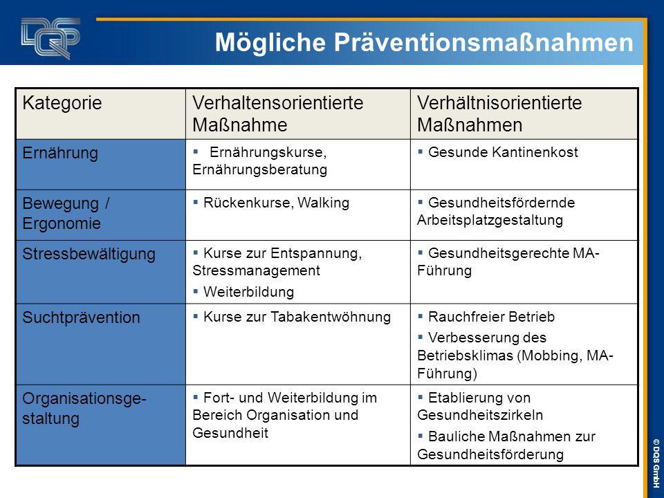 © DQS GmbH Mögliche Präventionsmaßnahmen KategorieVerhaltensorientierte Maßnahme Verhältnisorientierte Maßnahmen Ernährung  Ernährungskurse, Ernährun