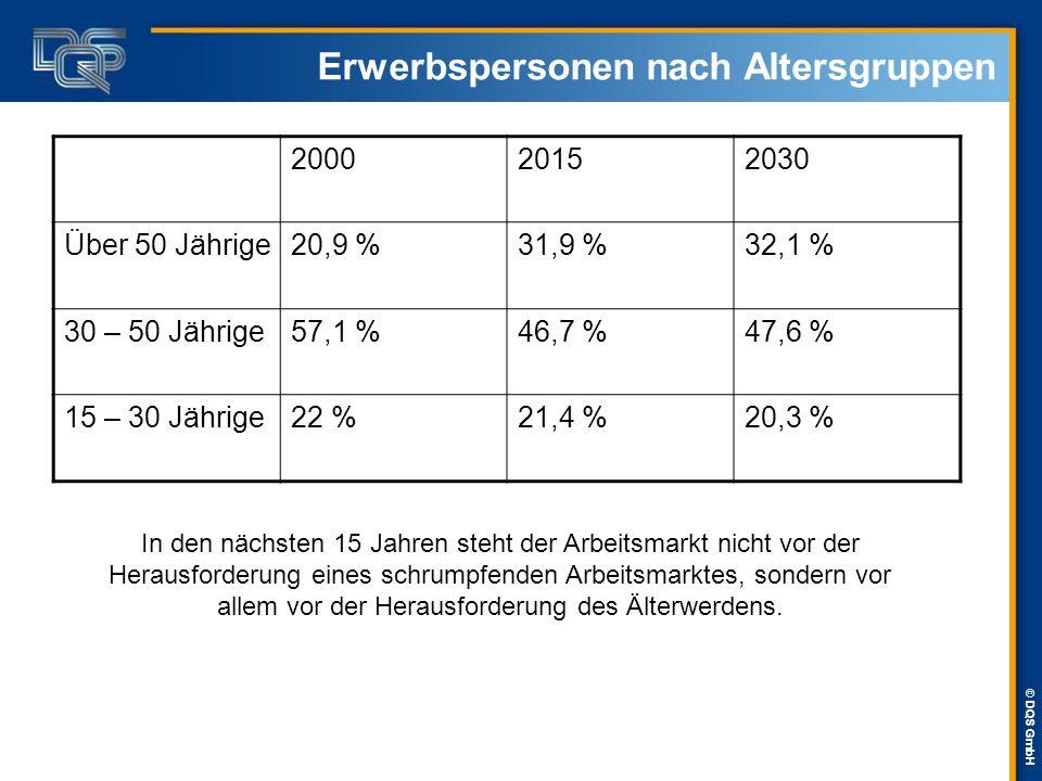 © DQS GmbH Erwerbspersonen nach Altersgruppen 200020152030 Über 50 Jährige20,9 %31,9 %32,1 % 30 – 50 Jährige57,1 %46,7 %47,6 % 15 – 30 Jährige22 %21,4