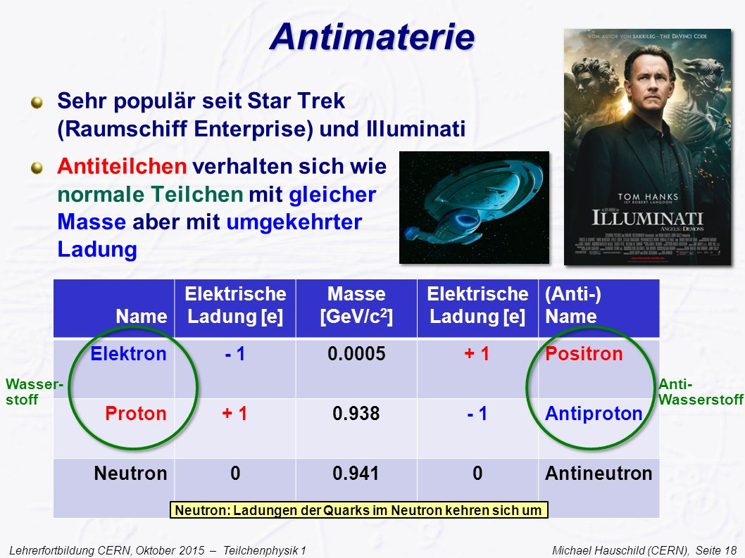 Lehrerfortbildung CERN, Oktober 2015 – Teilchenphysik 1 Michael Hauschild (CERN), Seite 18 Antimaterie Sehr populär seit Star Trek (Raumschiff Enterpr