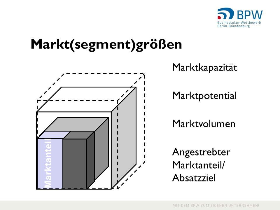 Markt(segment)größen Marktkapazität Marktpotential Angestrebter Marktanteil/ Absatzziel Marktvolumen Marktanteil