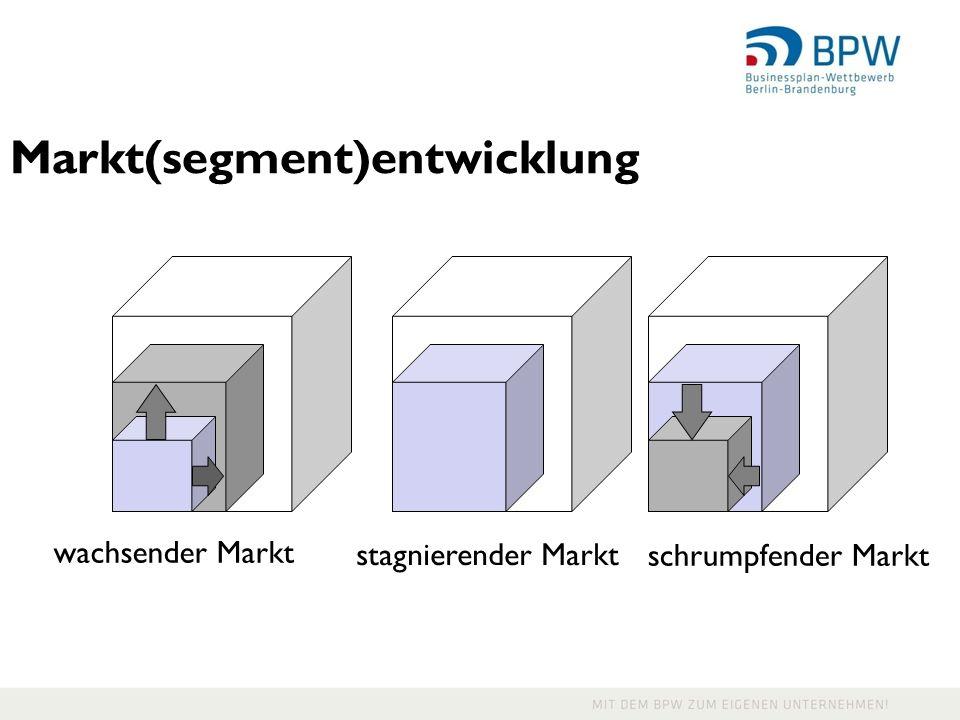 Markt(segment)entwicklung wachsender Markt stagnierender Markt schrumpfender Markt