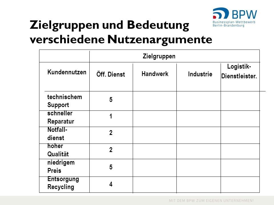 Zielgruppen und Bedeutung verschiedene Nutzenargumente Logistik- Dienstleister.