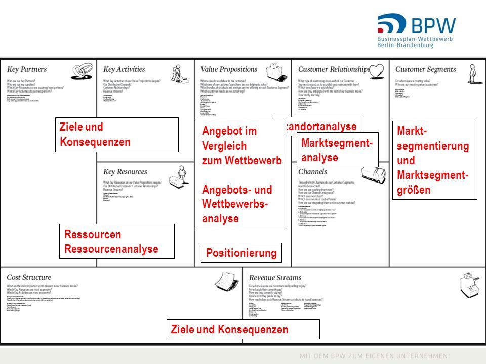 Ressourcen Ressourcenanalyse Positionierung Markt- segmentierung und Marktsegment- größen Standortanalyse Ziele und Konsequenzen Angebot im Vergleich zum Wettbewerb Angebots- und Wettbewerbs- analyse Marktsegment- analyse
