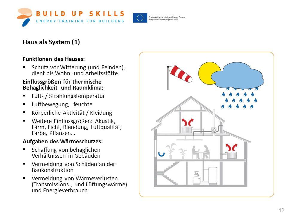 Haus als System (1) Funktionen des Hauses:  Schutz vor Witterung (und Feinden), dient als Wohn- und Arbeitsstätte Einflussgrößen für thermische Behag
