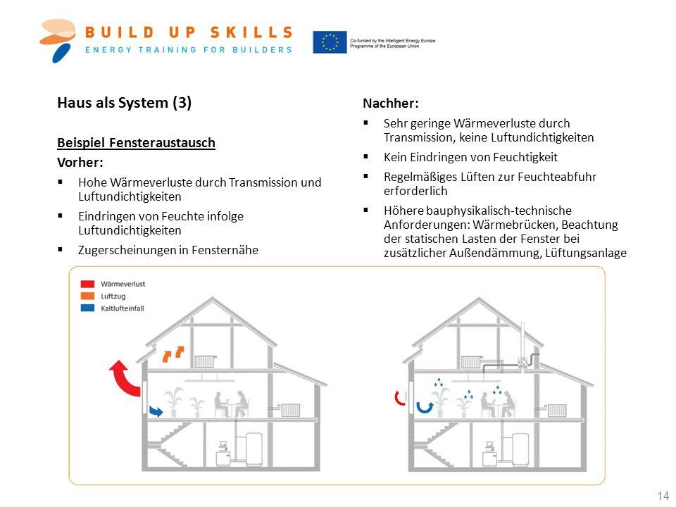 Haus als System (3) Beispiel Fensteraustausch Vorher:  Hohe Wärmeverluste durch Transmission und Luftundichtigkeiten  Eindringen von Feuchte infolge