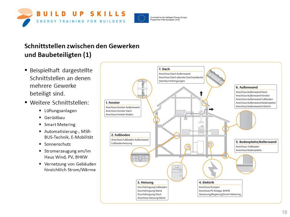 Schnittstellen zwischen den Gewerken und Baubeteiligten (1)  Beispielhaft dargestellte Schnittstellen an denen mehrere Gewerke beteiligt sind.  Weit
