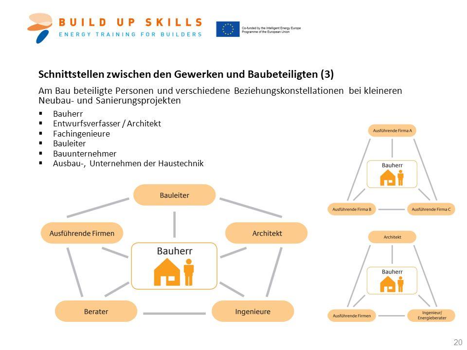 Schnittstellen zwischen den Gewerken und Baubeteiligten (3) Am Bau beteiligte Personen und verschiedene Beziehungskonstellationen bei kleineren Neubau