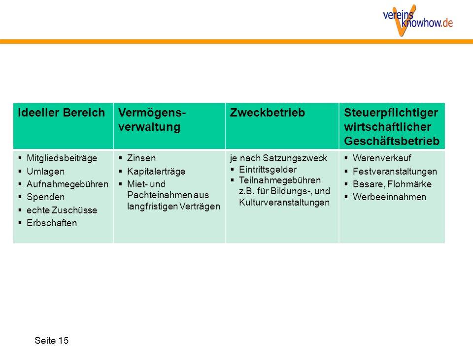 Seite 15 Ideeller BereichVermögens- verwaltung ZweckbetriebSteuerpflichtiger wirtschaftlicher Geschäftsbetrieb  Mitgliedsbeiträge  Umlagen  Aufnahm