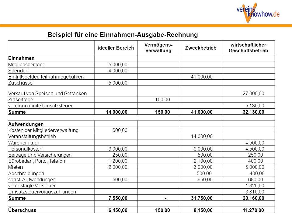 ideeller Bereich Vermögens- verwaltung Zweckbetrieb wirtschaftlicher Geschäftsbetrieb Einnahmen Mitgliedsbeiträge 5.000,00 Spenden 4.000,00 Eintrittsg
