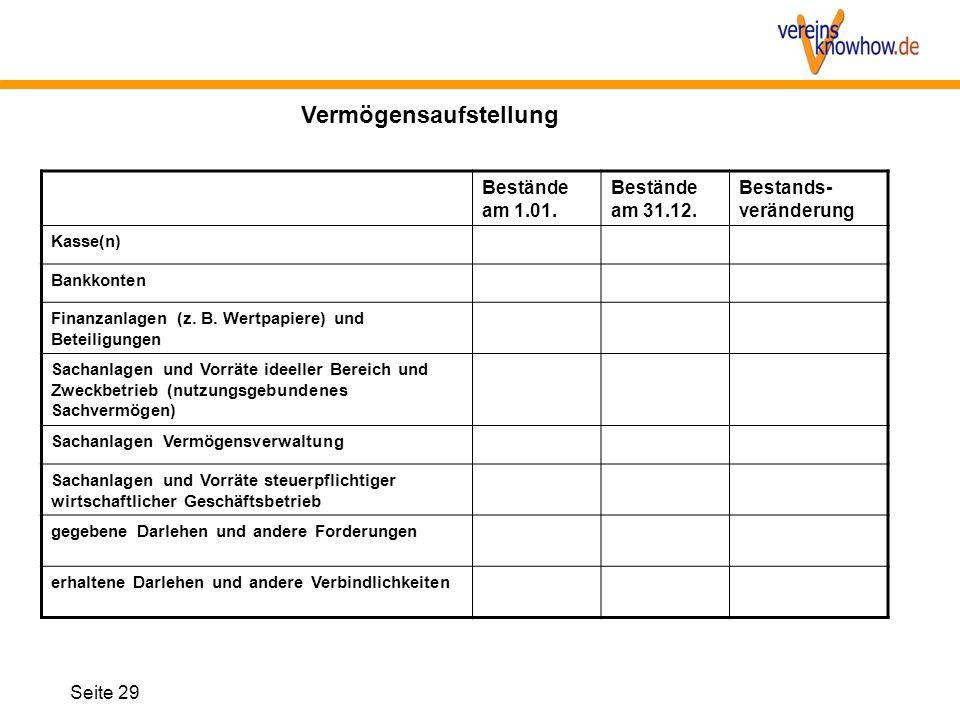 Bestände am 1.01. Bestände am 31.12. Bestands- veränderung Kasse(n) Bankkonten Finanzanlagen (z. B. Wertpapiere) und Beteiligungen Sachanlagen und Vor