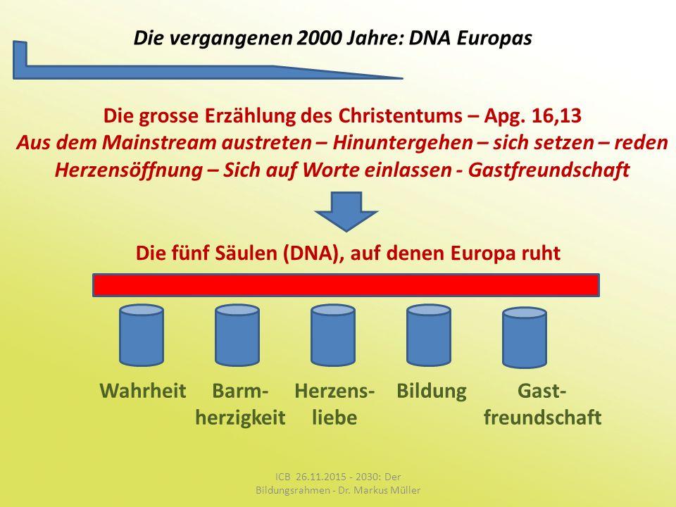 Die vergangenen 2000 Jahre: DNA Europas Die grosse Erzählung des Christentums – Apg. 16,13 Aus dem Mainstream austreten – Hinuntergehen – sich setzen