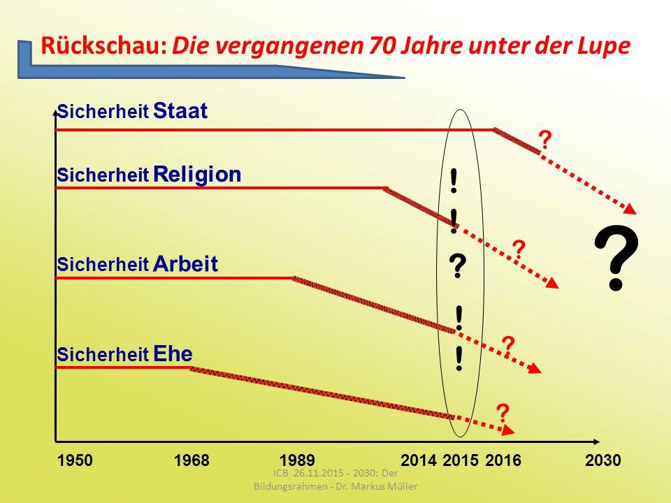 Rückschau: Die vergangenen 70 Jahre unter der Lupe 1950196820152030198920162014 ? ? Sicherheit Religion Sicherheit Arbeit Sicherheit Ehe ! ! ? ? ? Sic