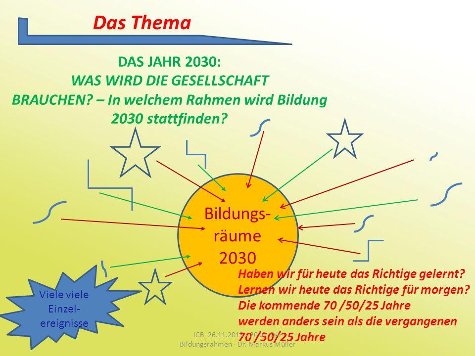Das Thema DAS JAHR 2030: WAS WIRD DIE GESELLSCHAFT BRAUCHEN? – In welchem Rahmen wird Bildung 2030 stattfinden? Bildungs- räume 2030 Haben wir für heu