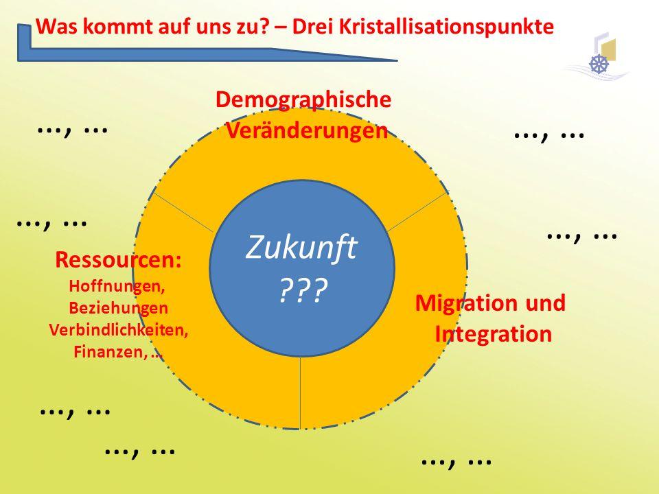Was kommt auf uns zu? – Drei Kristallisationspunkte Zukunft ??? …, … Ressourcen: Hoffnungen, Beziehungen Verbindlichkeiten, Finanzen, … Migration und