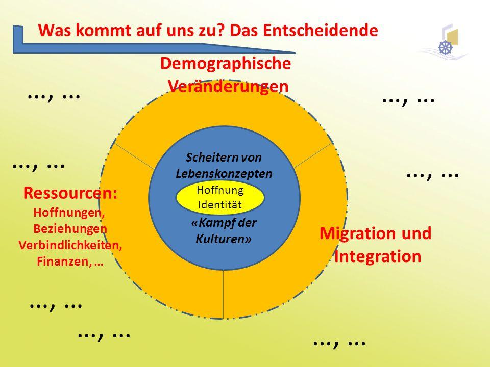 Was kommt auf uns zu? Das Entscheidende Scheitern von Lebenskonzepten «Kampf der Kulturen» …, … Migration und Integration Demographische Veränderungen