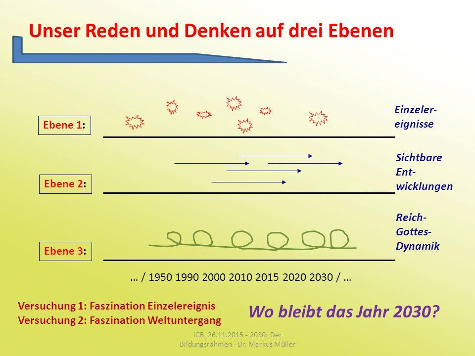 Unser Reden und Denken auf drei Ebenen Ebene 1: Ebene 2: Ebene 3: Einzeler- eignisse Sichtbare Ent- wicklungen Reich- Gottes- Dynamik … / 1950 1990 20