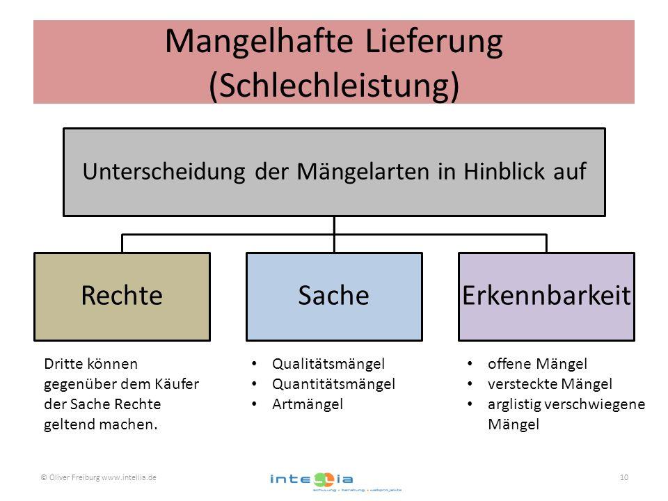 Mangelhafte Lieferung (Schlechleistung) © Oliver Freiburg www.intellia.de10 Unterscheidung der Mängelarten in Hinblick auf RechteSacheErkennbarkeit Dr