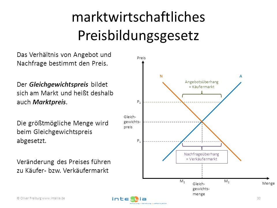 marktwirtschaftliches Preisbildungsgesetz Das Verhältnis von Angebot und Nachfrage bestimmt den Preis. Der Gleichgewichtspreis bildet sich am Markt un