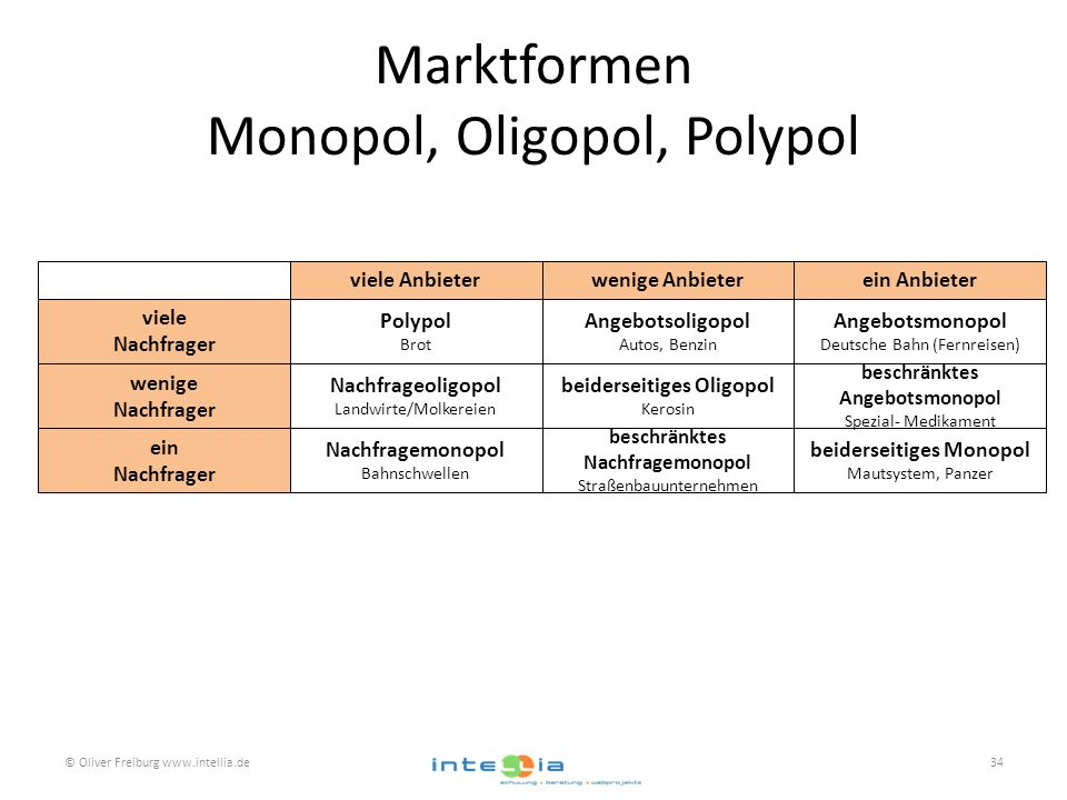 Marktformen Monopol, Oligopol, Polypol © Oliver Freiburg www.intellia.de34 wenige Anbieterviele Anbieterein Anbieter viele Nachfrager Polypol Brot Ang