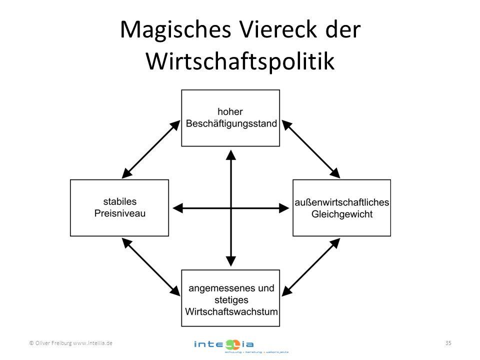 Magisches Viereck der Wirtschaftspolitik © Oliver Freiburg www.intellia.de35