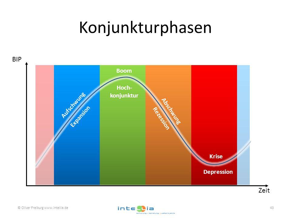 Konjunkturphasen © Oliver Freiburg www.intellia.de43 Aufschwung Boom Abschwung Depression Zeit BIP Expansion Hoch- konjunktur Rezession Krise