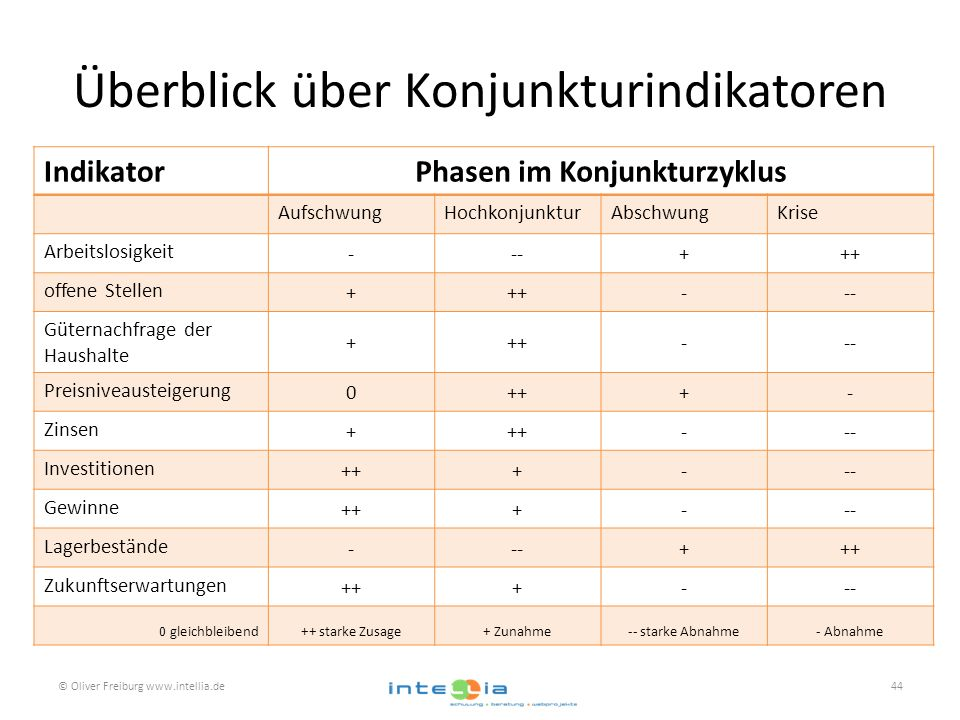 Überblick über Konjunkturindikatoren © Oliver Freiburg www.intellia.de44 IndikatorPhasen im Konjunkturzyklus AufschwungHochkonjunkturAbschwungKrise Ar