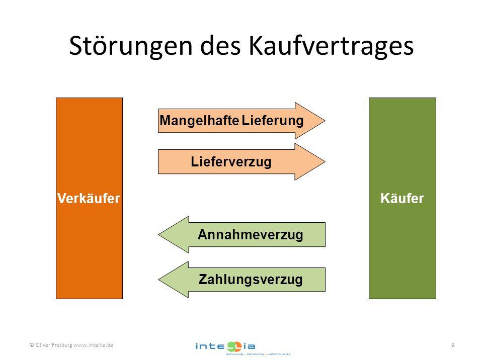 Störungen des Kaufvertrages VerkäuferKäufer Mangelhafte Lieferung Lieferverzug Annahmeverzug Zahlungsverzug © Oliver Freiburg www.intellia.de9