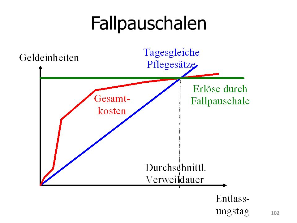 Fallpauschalen 102