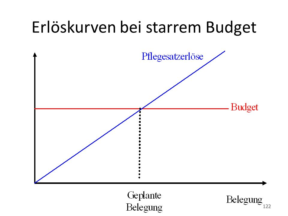 Erlöskurven bei starrem Budget 122