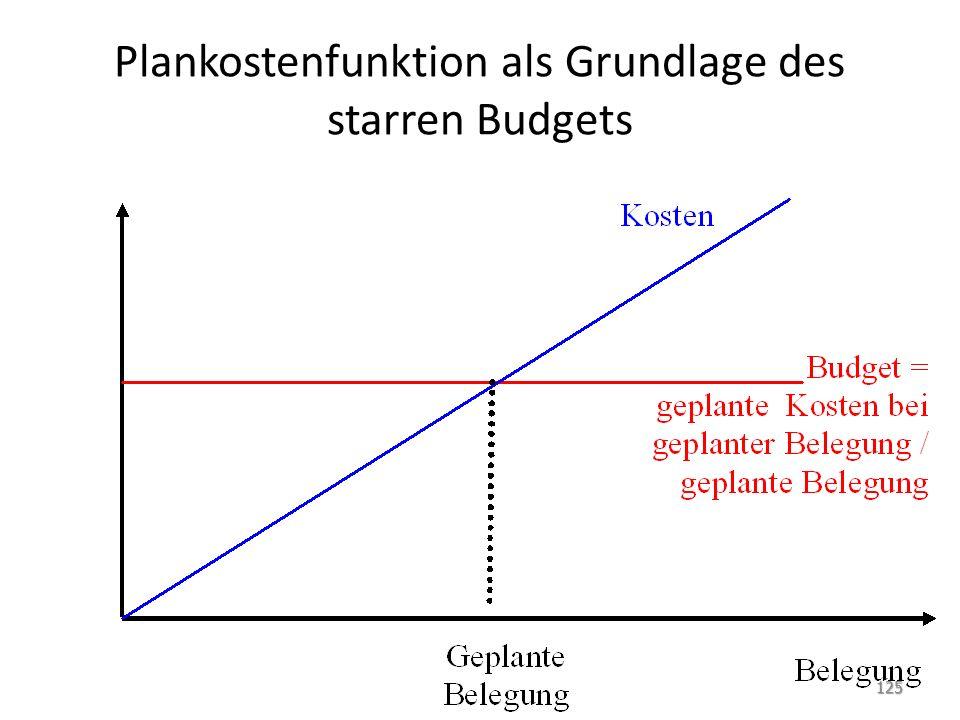 Plankostenfunktion als Grundlage des starren Budgets 125