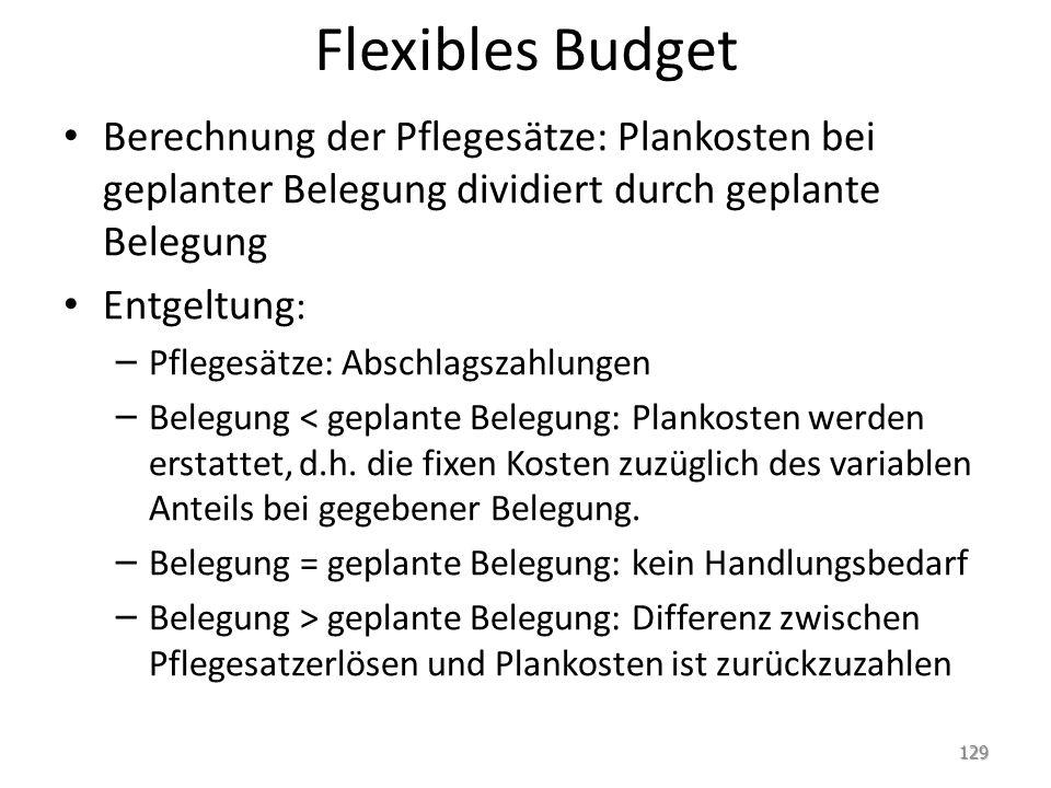 Flexibles Budget Berechnung der Pflegesätze: Plankosten bei geplanter Belegung dividiert durch geplante Belegung Entgeltung : – Pflegesätze: Abschlags