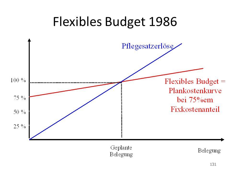Flexibles Budget 1986 131