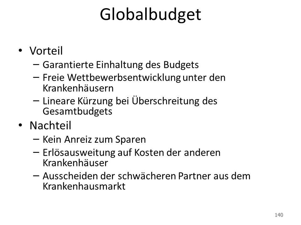 Globalbudget Vorteil – Garantierte Einhaltung des Budgets – Freie Wettbewerbsentwicklung unter den Krankenhäusern – Lineare Kürzung bei Überschreitung