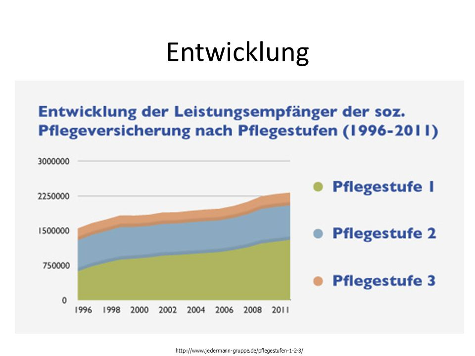 Entwicklung http://www.jedermann-gruppe.de/pflegestufen-1-2-3/
