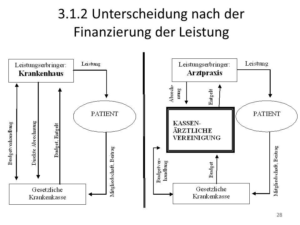 3.1.2 Unterscheidung nach der Finanzierung der Leistung 28