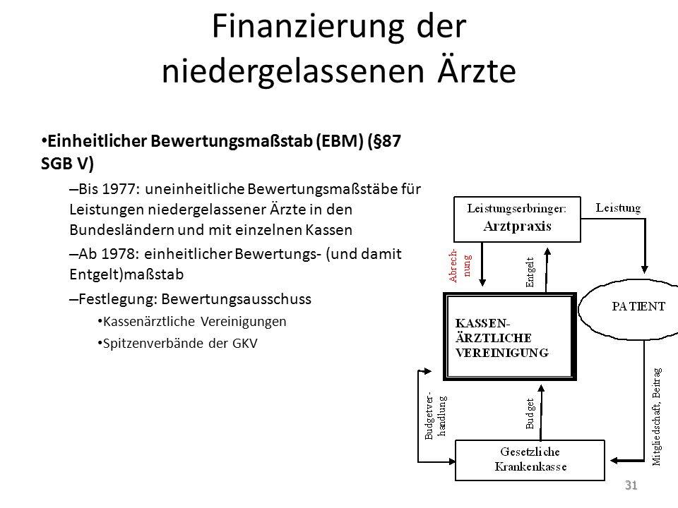 Finanzierung der niedergelassenen Ärzte Einheitlicher Bewertungsmaßstab (EBM) (§87 SGB V) – Bis 1977: uneinheitliche Bewertungsmaßstäbe für Leistungen
