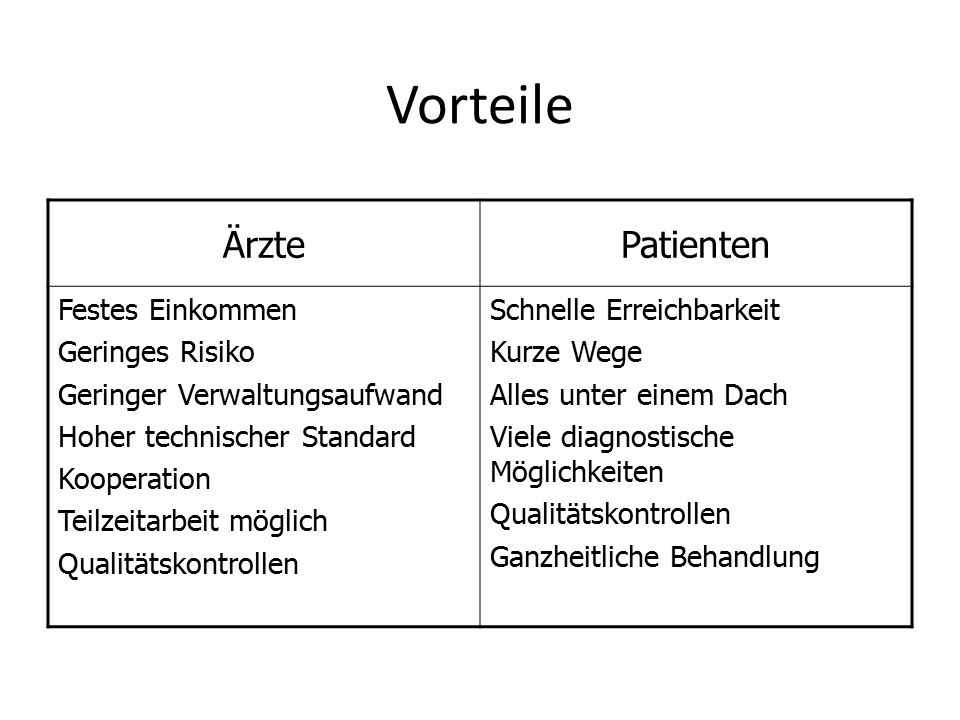Vorteile ÄrztePatienten Festes Einkommen Geringes Risiko Geringer Verwaltungsaufwand Hoher technischer Standard Kooperation Teilzeitarbeit möglich Qua