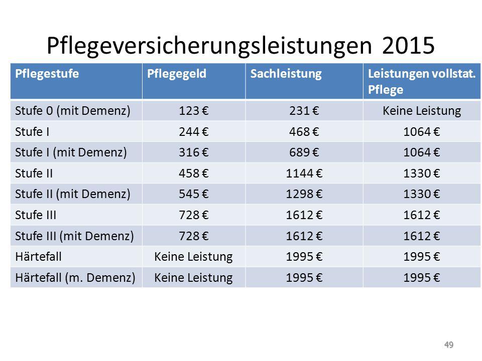 Pflegeversicherungsleistungen 2015 PflegestufePflegegeldSachleistungLeistungen vollstat. Pflege Stufe 0 (mit Demenz)123 €231 €Keine Leistung Stufe I24