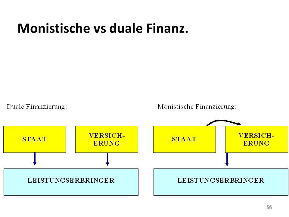 Monistische vs duale Finanz. 56