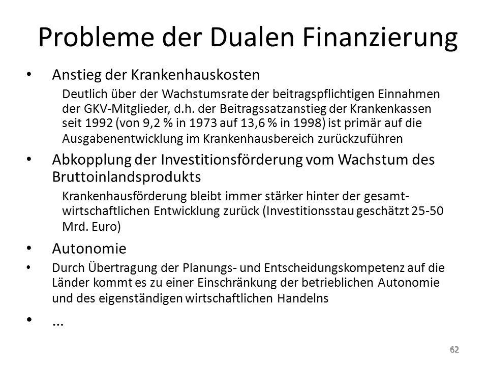 Probleme der Dualen Finanzierung Anstieg der Krankenhauskosten Deutlich über der Wachstumsrate der beitragspflichtigen Einnahmen der GKV-Mitglieder, d