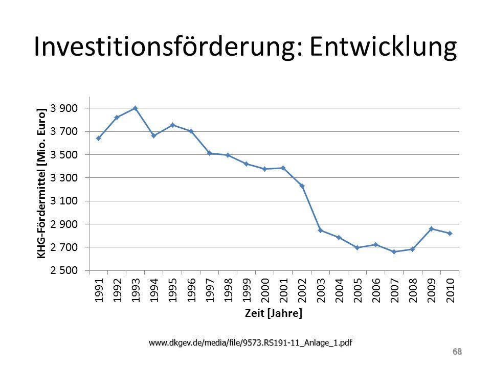 Investitionsförderung: Entwicklung www.dkgev.de/media/file/9573.RS191-11_Anlage_1.pdf 68