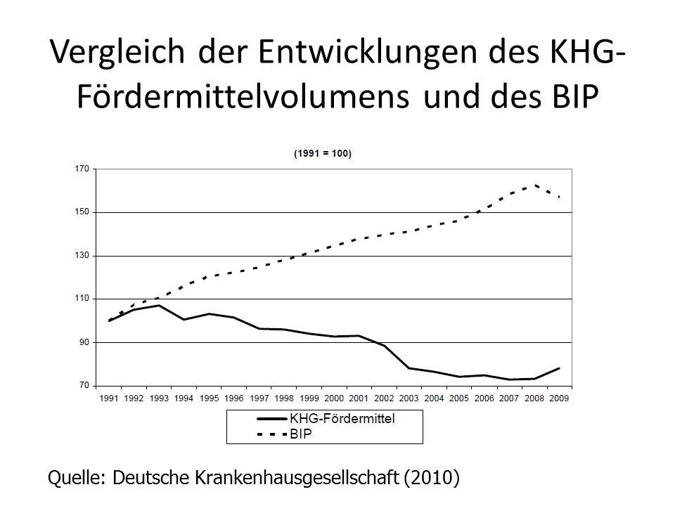 Vergleich der Entwicklungen des KHG- Fördermittelvolumens und des BIP Quelle: Deutsche Krankenhausgesellschaft (2010)