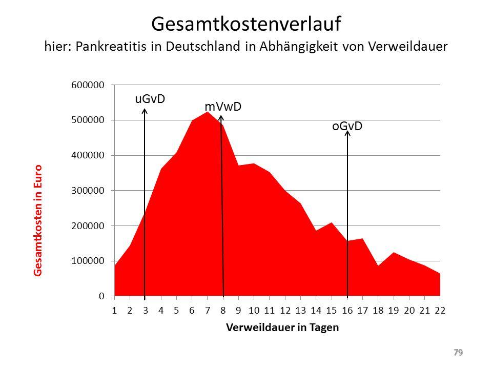 Gesamtkostenverlauf hier: Pankreatitis in Deutschland in Abhängigkeit von Verweildauer 79