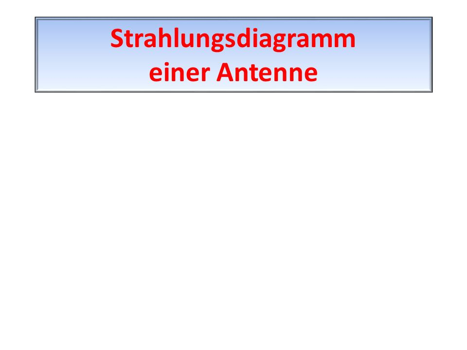 Strahlungsdiagramm einer Antenne