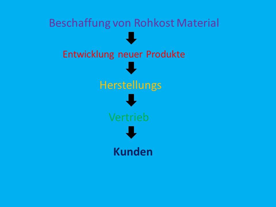 Beschaffung von Rohkost Material Entwicklung neuer Produkte Herstellungs Vertrieb Kunden