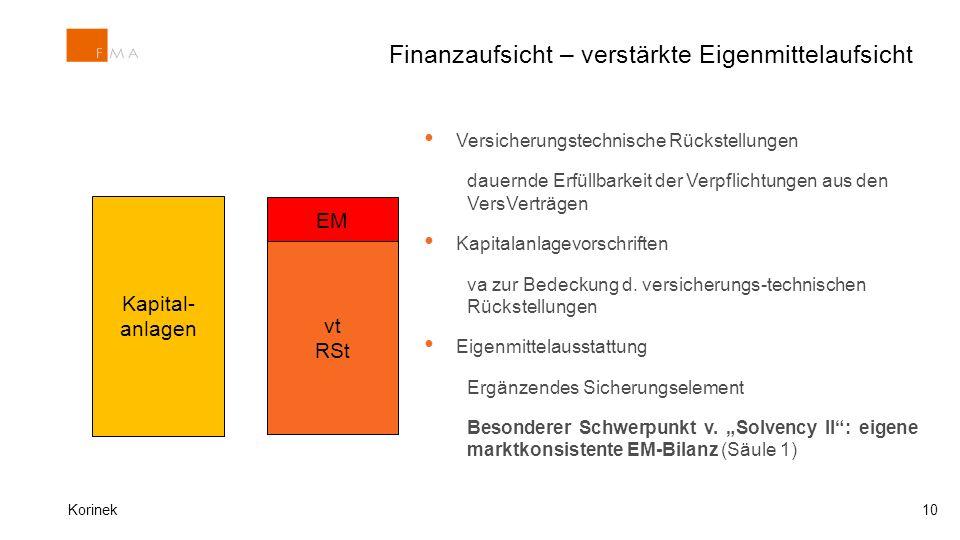 Finanzaufsicht – verstärkte Eigenmittelaufsicht Kapital- anlagen vt RSt EM Versicherungstechnische Rückstellungen dauernde Erfüllbarkeit der Verpflich
