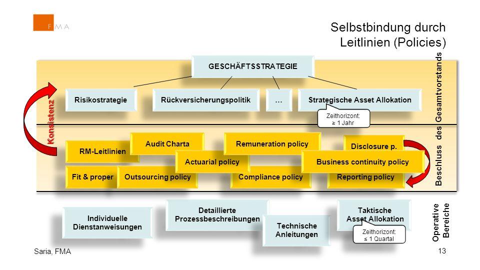 Selbstbindung durch Leitlinien (Policies) 13 Saria, FMA GESCHÄFTSSTRATEGIE Beschluss des Gesamtvorstands RM-Leitlinien Risikostrategie Strategische As