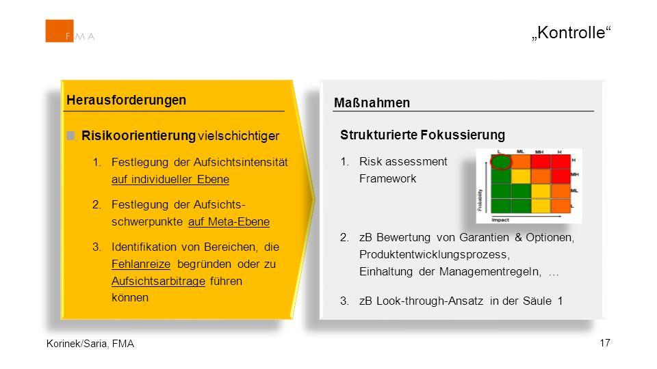 """17 Herausforderungen Risikoorientierung vielschichtiger 1.Festlegung der Aufsichtsintensität auf individueller Ebene 2.Festlegung der Aufsichts- schwerpunkte auf Meta-Ebene 3.Identifikation von Bereichen, die Fehlanreize begründen oder zu Aufsichtsarbitrage führen können Maßnahmen Strukturierte Fokussierung 1.Risk assessment Framework 2.zB Bewertung von Garantien & Optionen, Produktentwicklungsprozess, Einhaltung der Managementregeln, … 3.zB Look-through-Ansatz in der Säule 1 Korinek/Saria, FMA """"Kontrolle"""