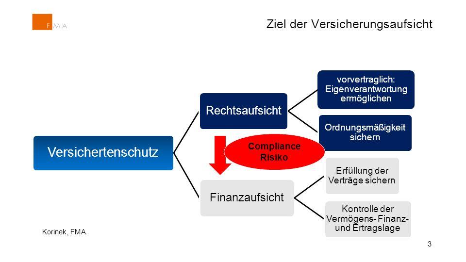 Ziel der Versicherungsaufsicht Versichertenschutz Rechtsaufsicht vorvertraglich: Eigenverantwortung ermöglichen Ordnungsmäßigkeit sichern Finanzaufsicht Erfüllung der Verträge sichern Kontrolle der Vermögens- Finanz- und Ertragslage 3 Compliance Risiko Korinek, FMA