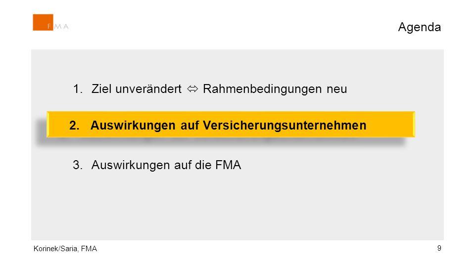 1.Ziel unverändert  Rahmenbedingungen neu 2.Auswirkungen auf Versicherungsunternehmen: 3.Auswirkungen auf die FMA Agenda 9 2. Auswirkungen auf Versic
